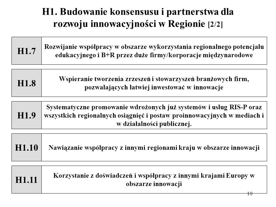 H1. Budowanie konsensusu i partnerstwa dla rozwoju innowacyjności w Regionie [2/2]